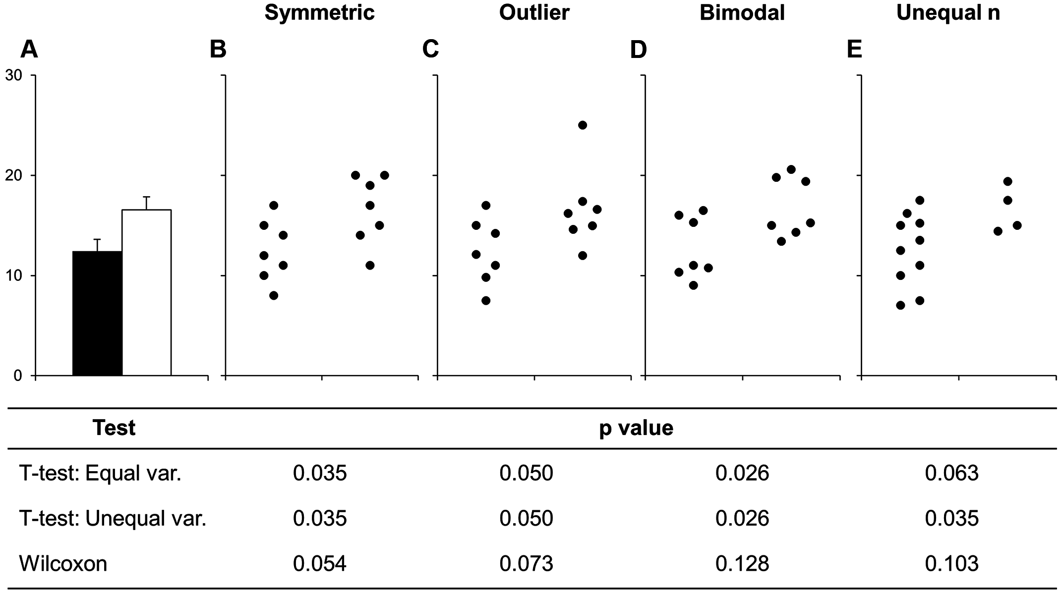 Fig 1. Many different datasets can lead to the same bar graph. The full data may suggest different conclusions from the summary statistics. The means and SEs for the four example datasets shown in Panels B–E are all within 0.5 units of the means and SEs shown in the bar graph (Panel... show more)