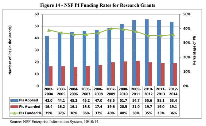 Fig14_NSF_PI_funding rates
