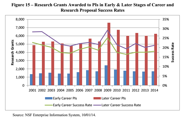 Fig15_NSF_early_vs_late_career_success_rates