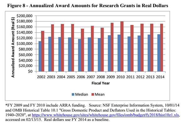 Fig8_NSF_research_awards_actual_dollars